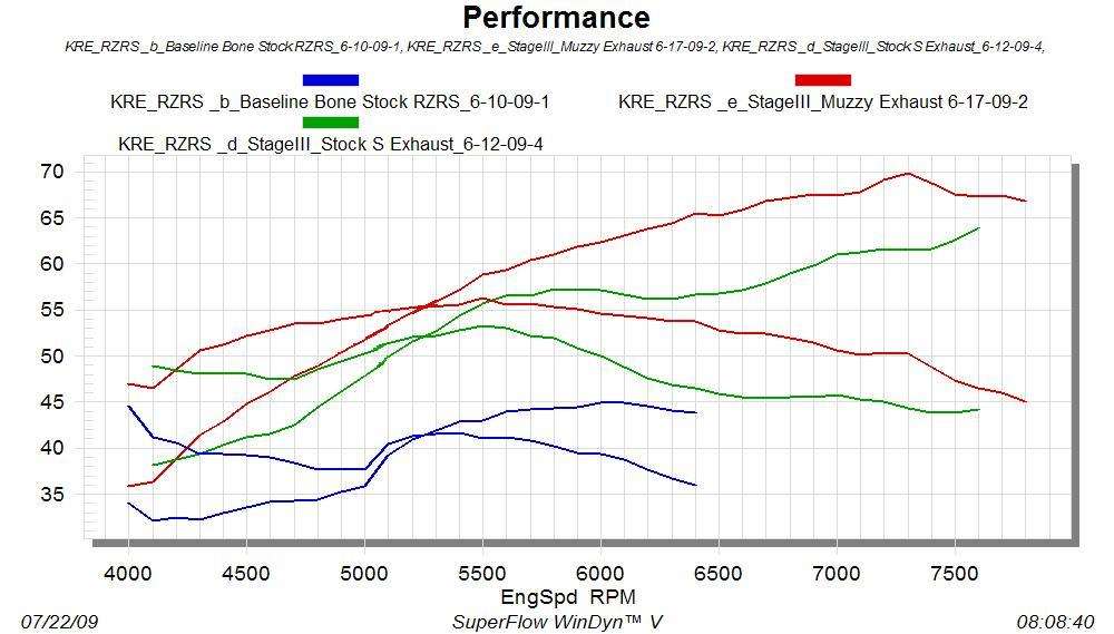 Holz/Kroyer Stage 3 Dyno Chart
