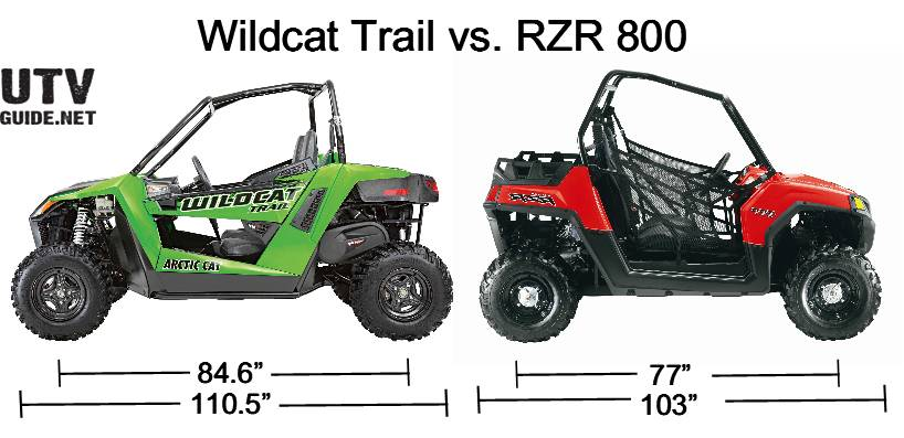 RZR 800 vs. Wildcat Trail